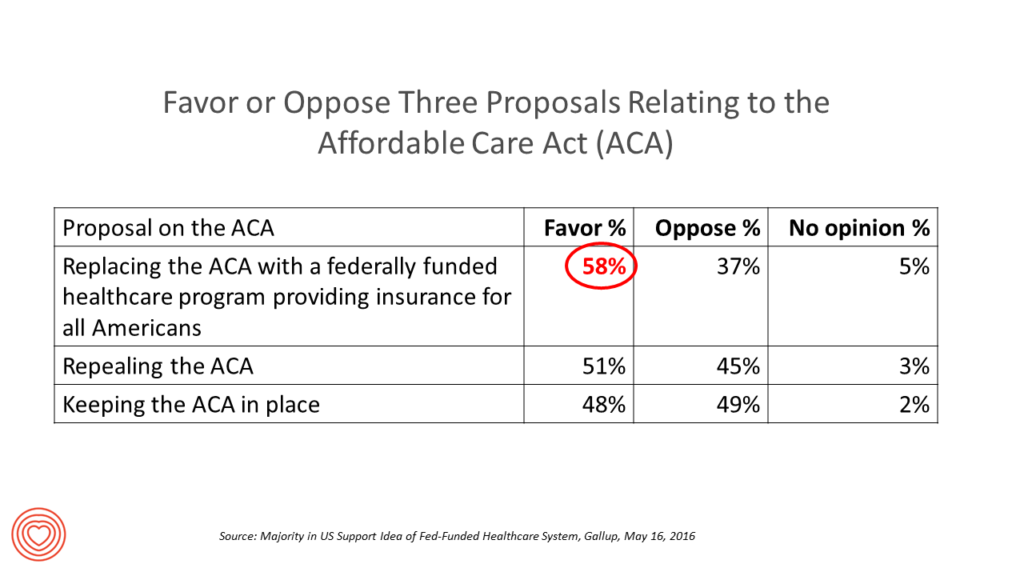 Most Americans favor federally funded health system