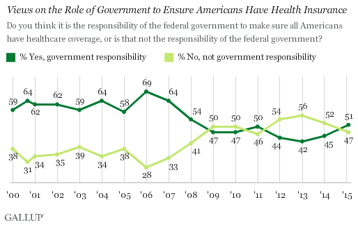 gallup gov resp