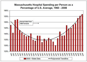 massachusetts-health-care-cost-trends-hearings-yield-data-stir-heated-debate-