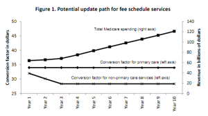 mpfs-2012-medicare-physician-fee-schedule-2012-is-finalized