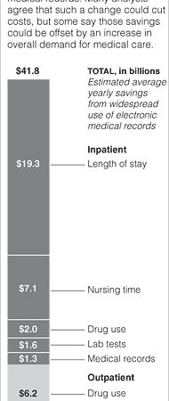 Will EHR systems add costs or bring savings to the health care economy overall?